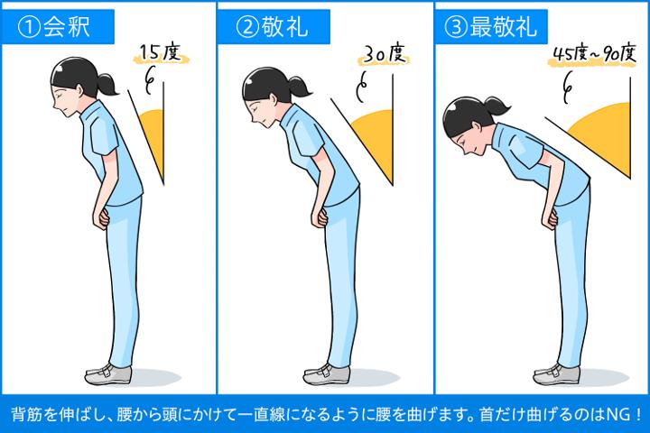 ①会釈②敬礼③最敬礼 背筋を伸ばし、腰から頭にかけて一直線になるように腰を曲げます。首だけ曲げるのはNG!