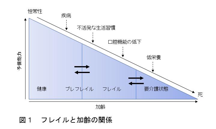 図1 フレイルと加齢の関係