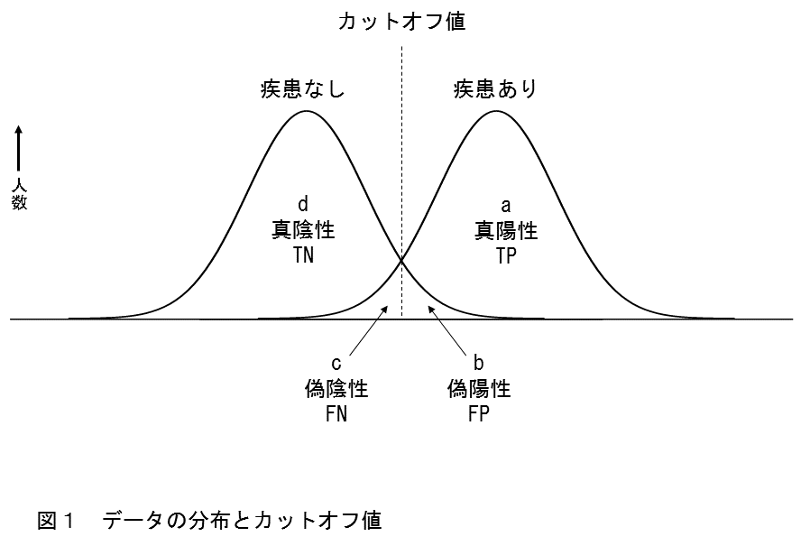 図1 データの分布とカットオフ値