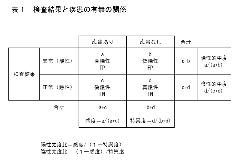表1 検査結果と疾患の有無の関係