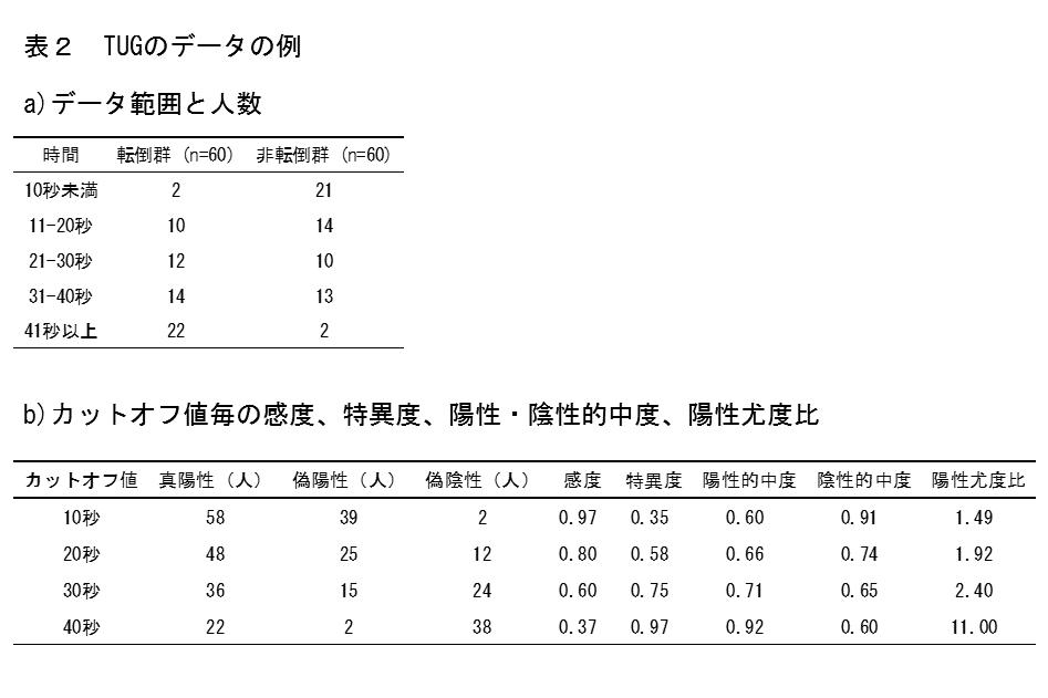 表2 TUGのデータの例