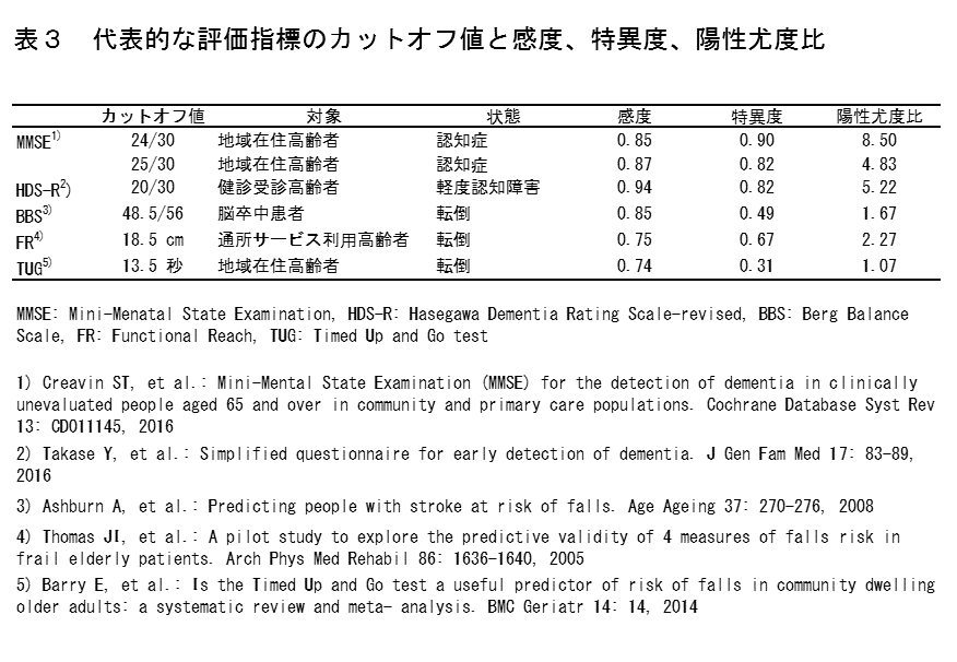 表3 代表的な評価指標のカットオフ値と感度、特異度、陽性尤度比