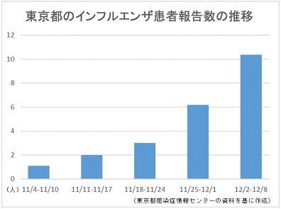 東京都のインフルエンザ患者報告数の推移