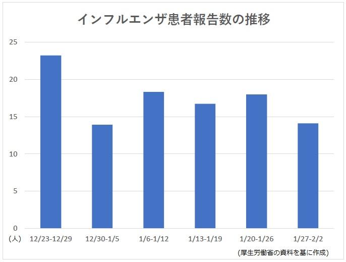 全国のインフルエンザ患者報告数の推移