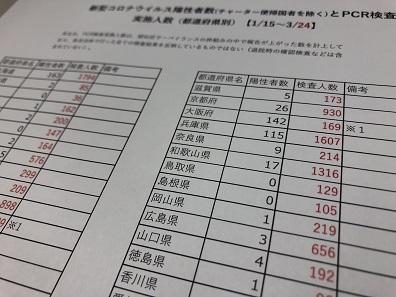 厚労省が公表した都道府県別のPCR検査実施人数