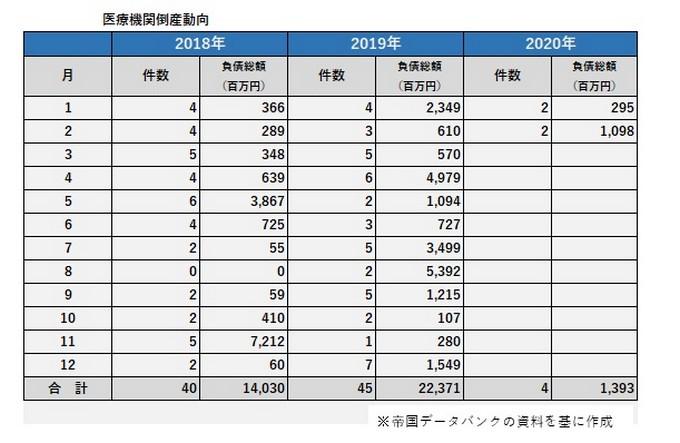 2018年1月から2020年2月までの医療機関倒産件数と負債総額