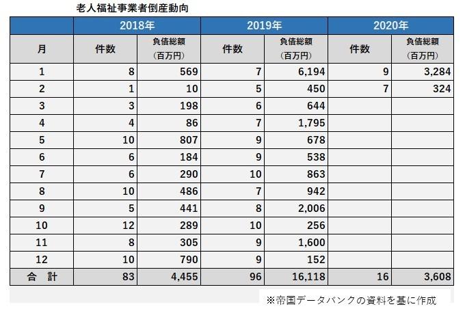 2018年1月から2020年2月までの老人福祉事業者倒産件数と負債総額