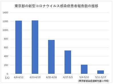 東京都の新型コロナウイルス感染症患者報告数の推移