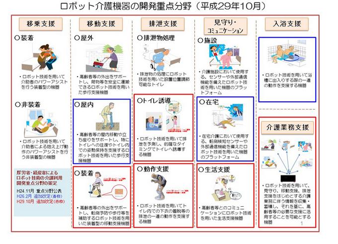 ロボット介護機器の開発重点分野
