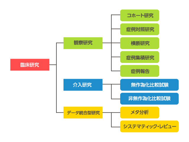 研究デザインの種類