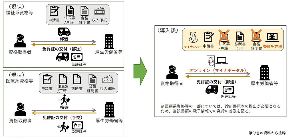 マイナンバー制度利活用に関する届出の簡素化およびオンライン化