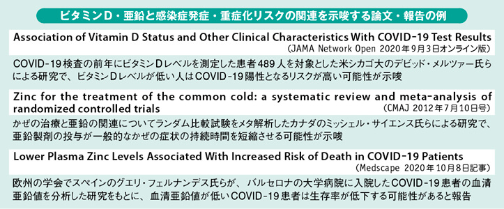 ビタミンD・亜鉛と感染症発症・重症化リスクの関連を示唆する論文・報告の例