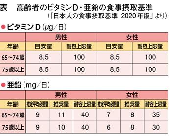 表 高齢者のビタミンD・亜鉛の食事摂取基準(「日本人の食事摂取基準 2020年版」より)