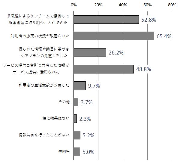 図 服薬状況について関係機関と情報共有を行ったことによる利用者にとっての効果(複数回答、n=957)(介護支援専門員調査)