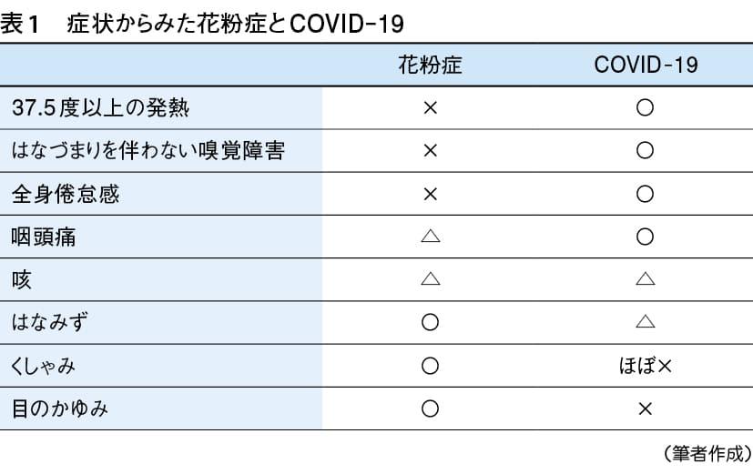 症状からみた花粉症とCOVID-19