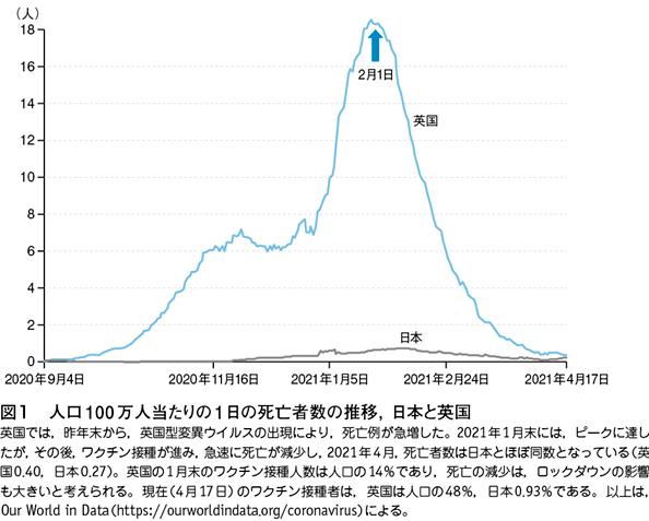 人口100万人当たりの1日の死亡者数の推移、日本と英国