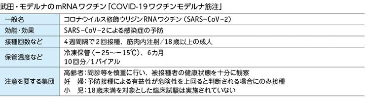 武田・モデル名のmRNAワクチン「COVID-19ワクチンモデルナ筋注」
