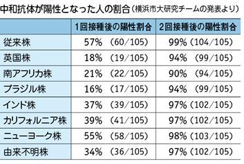 中和抗体が陽性となった人の割合(横浜市大研究チームの発表より)