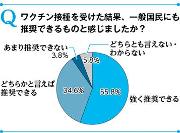 【読者アンケート結果】接種者の9割「推奨できる」(6月テーマ:新型コロナワクチン接種を受けてみて)
