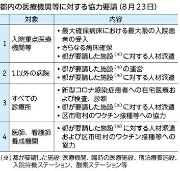 都内の医療機関等に対する協力要請(8月23日)