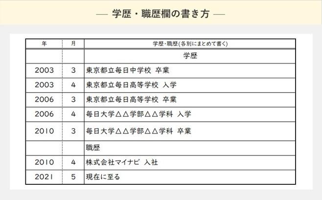 理学療法士(PT)・作業療法士(OT)・言語聴覚士(ST)の履歴書の書き方 ...